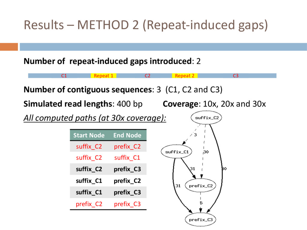 Results – METHOD 2 (Repeat-induced gaps) Start ...