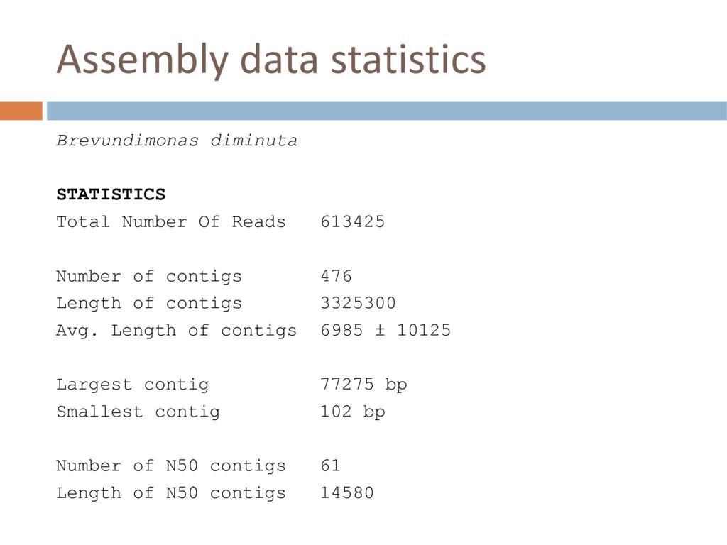 Assembly data statistics Brevundimonas diminuta...