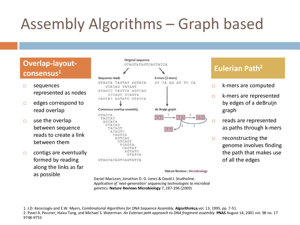 Assembly Algorithms – Graph based ¨ k-mers are ...