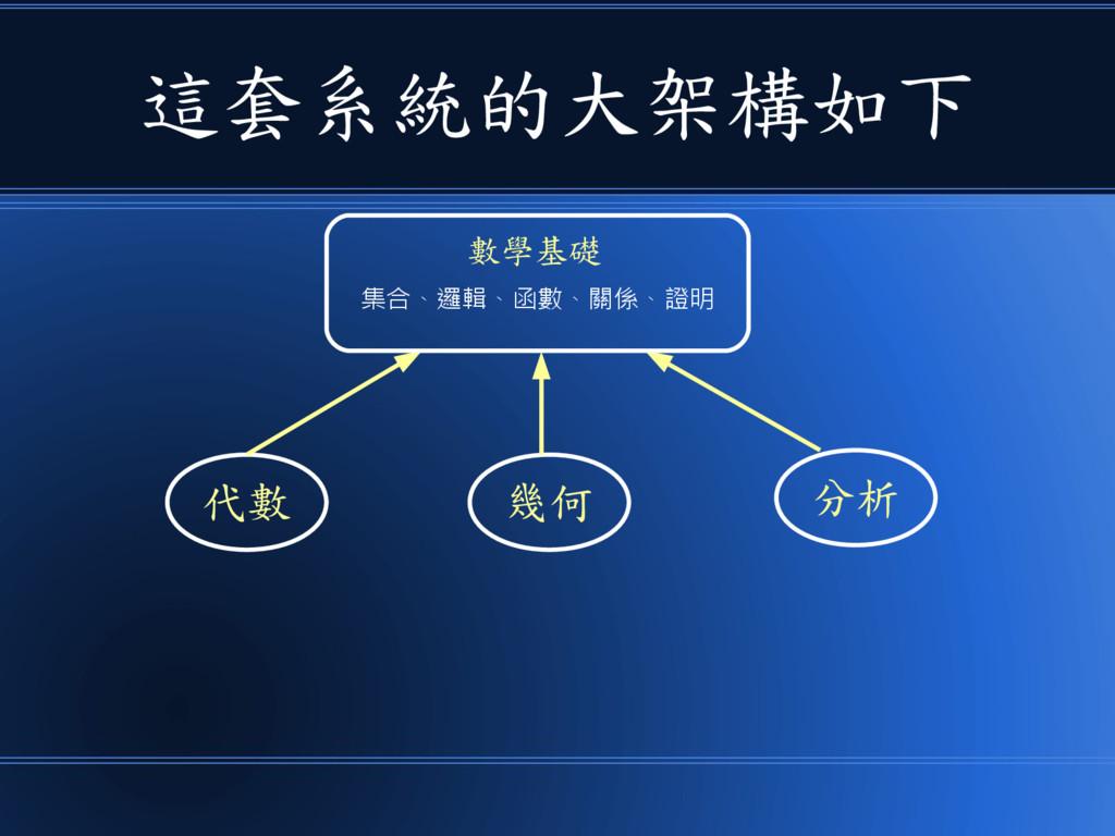 這套系統的大架構如下 分析 代數 幾何 數學基礎 集合、邏輯、函數、關係、證明