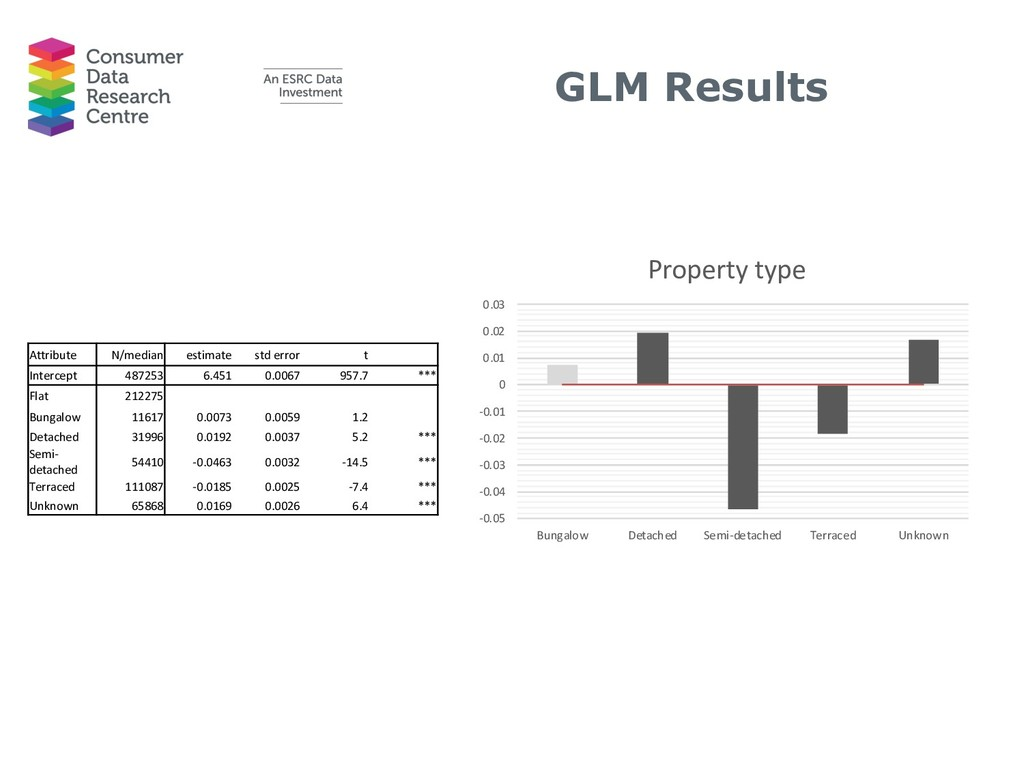 GLM Results -0.05 -0.04 -0.03 -0.02 -0.01 0 0.0...
