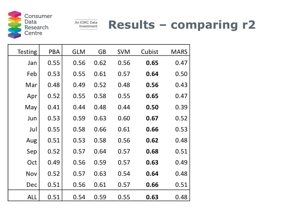Results – comparing r2 Testing PBA GLM GB SVM C...