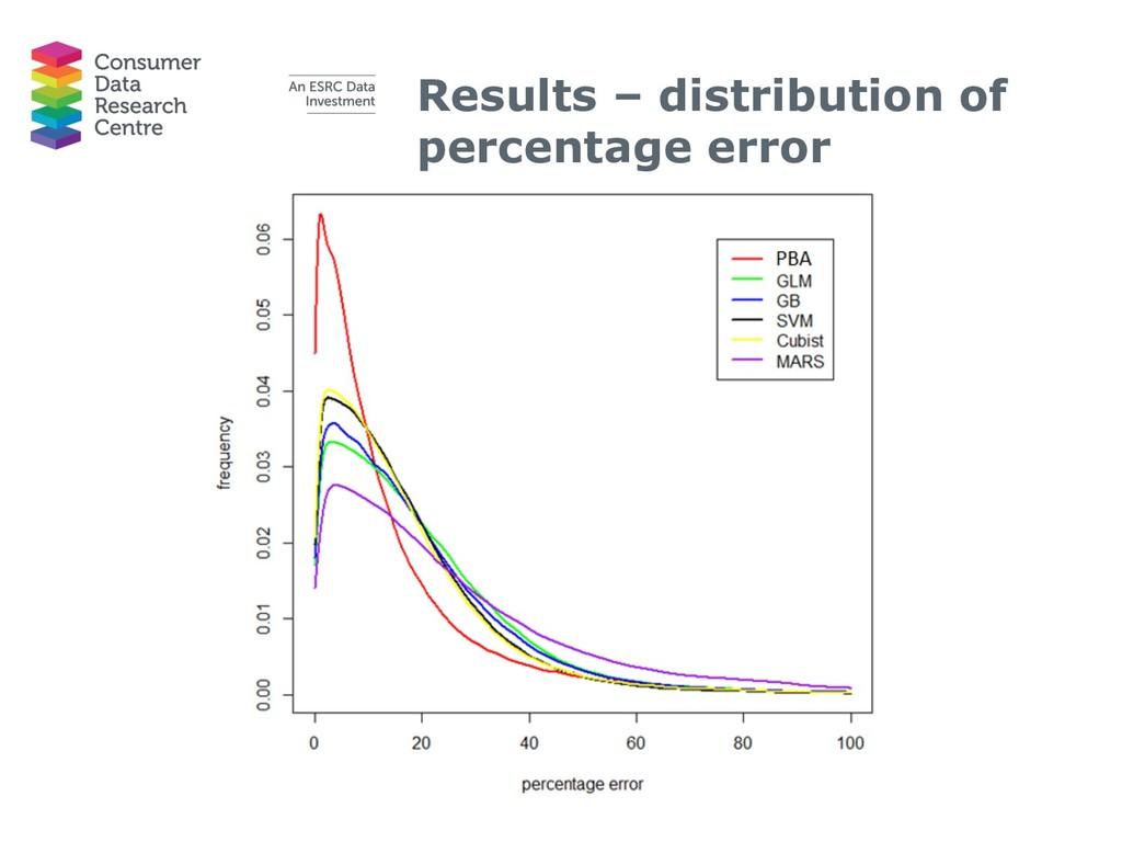 Results – distribution of percentage error