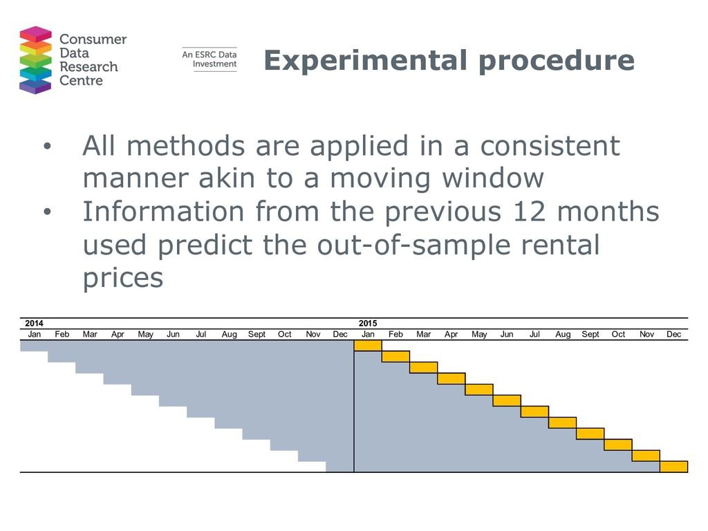 Experimental procedure • All methods are applie...