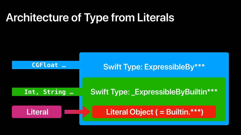 Architecture of Type from Literals Literal Swif...