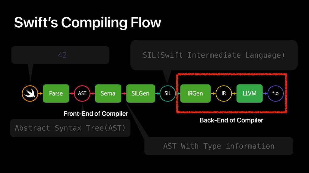Swift's Compiling Flow 42 SIL(Swift Intermediat...