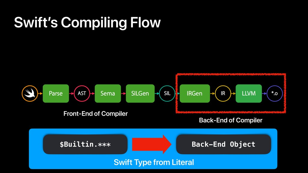 Swift Type from Literal Swift's Compiling Flow ...