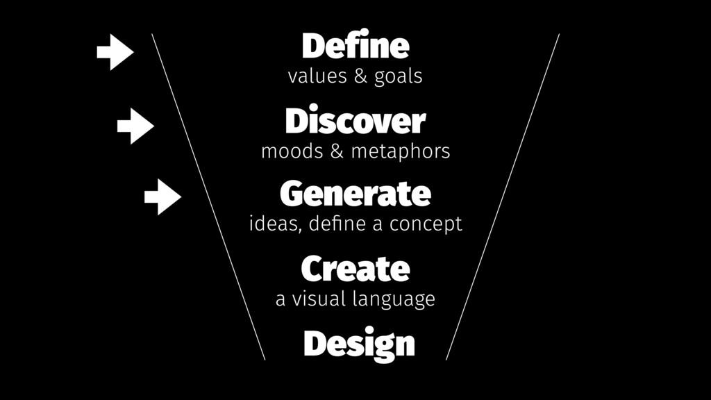 Define values & goals Discover moods & metaphor...