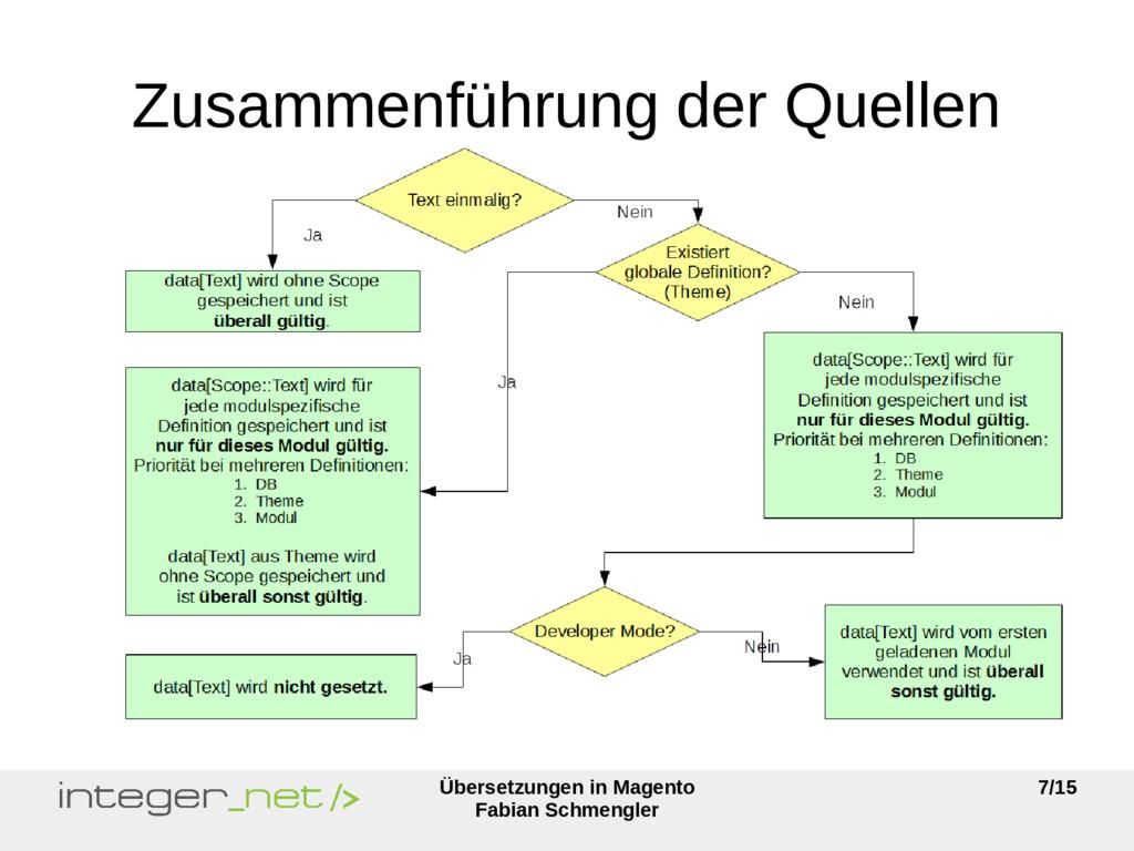 Übersetzungen in Magento Fabian Schmengler 7/15...