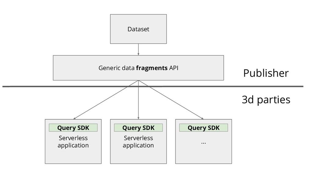 3d parties Serverless application Generic data ...