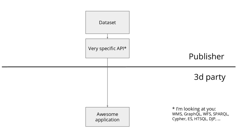 Dataset Very specific API* Publisher 3d party Aw...