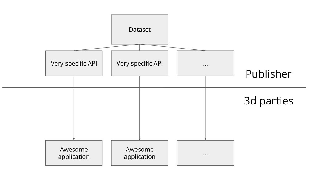 Dataset Very specific API 3d parties Awesome app...