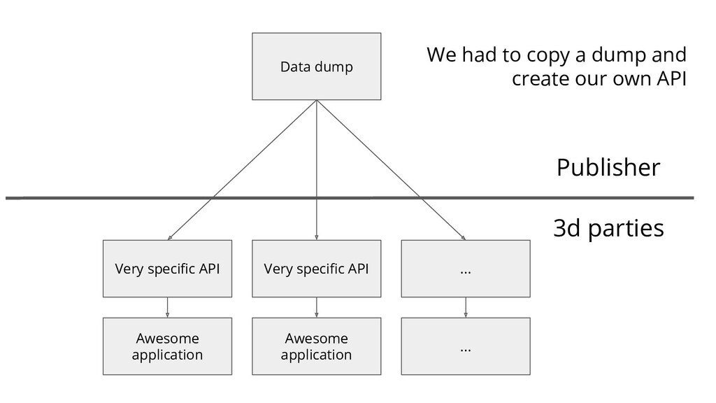 Data dump Very specific API 3d parties Awesome a...