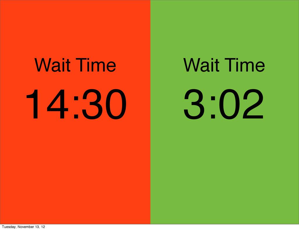 Wait Time Wait Time 3:02 14:30 Tuesday, Novembe...