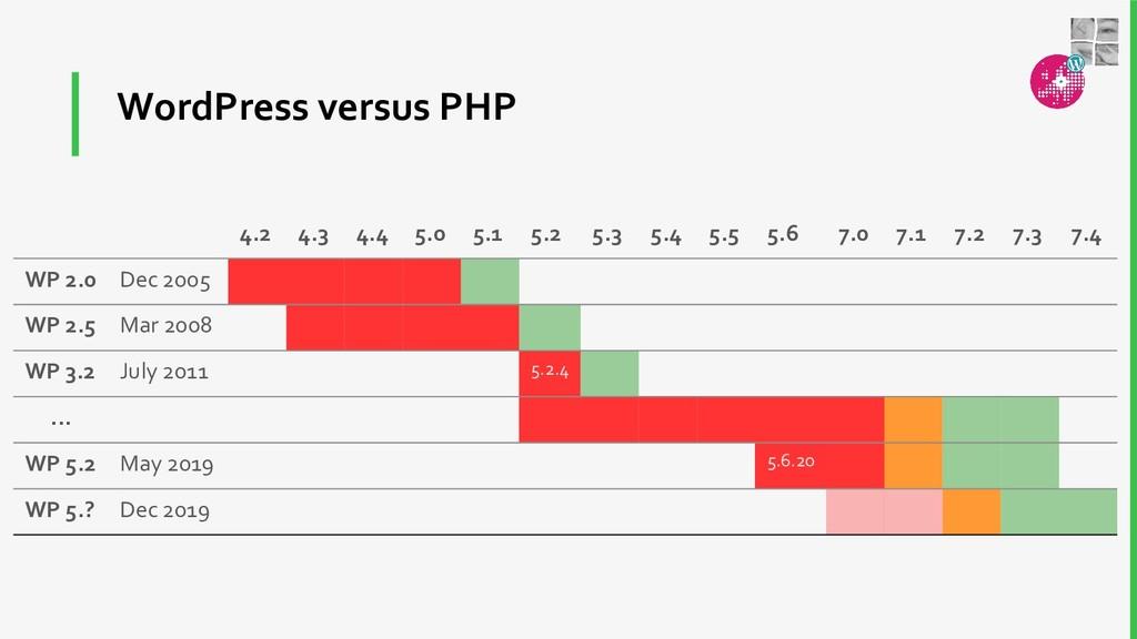 WordPress versus PHP 4.2 4.3 4.4 5.0 5.1 5.2 5....