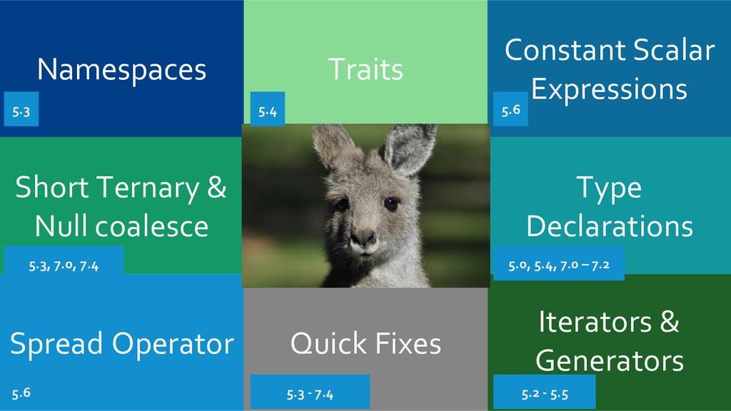 Spread Operator Iterators & Generators Traits N...