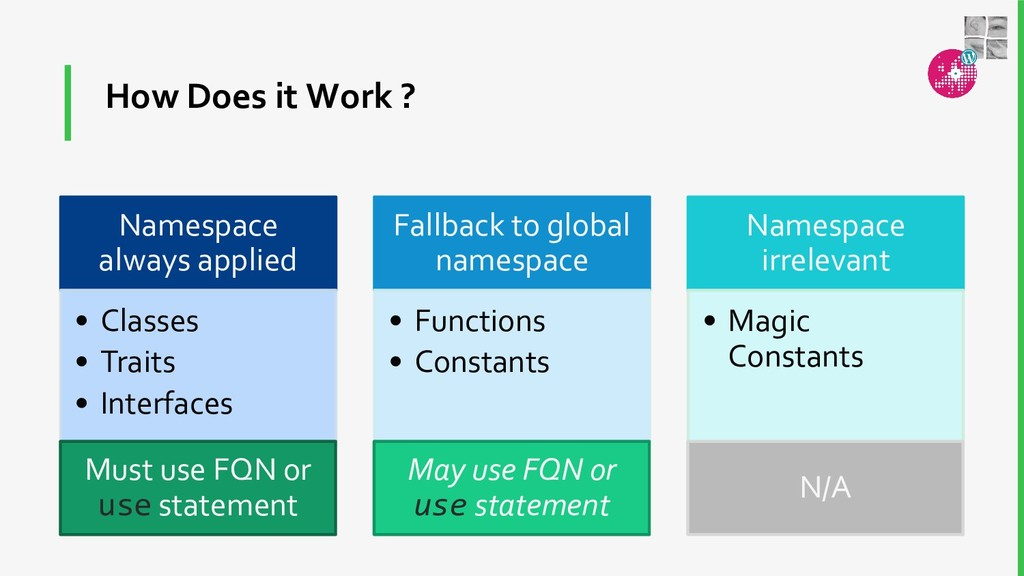 How Does it Work ? Namespace always applied • C...