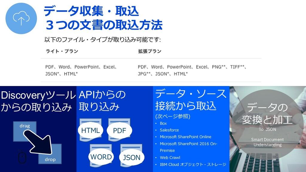 APIからの 取り込み データ・ソース 接続から取込 (次ページ参照) Discoveryツー...