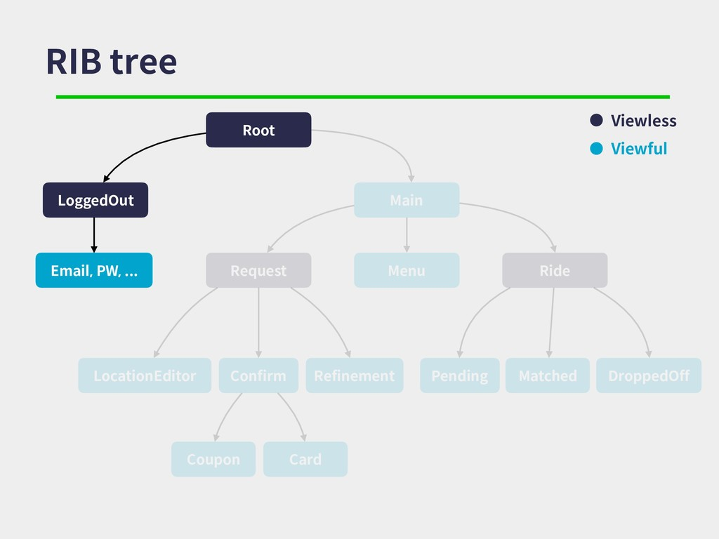 RIB tree Root Main LoggedOut Menu Request Locat...