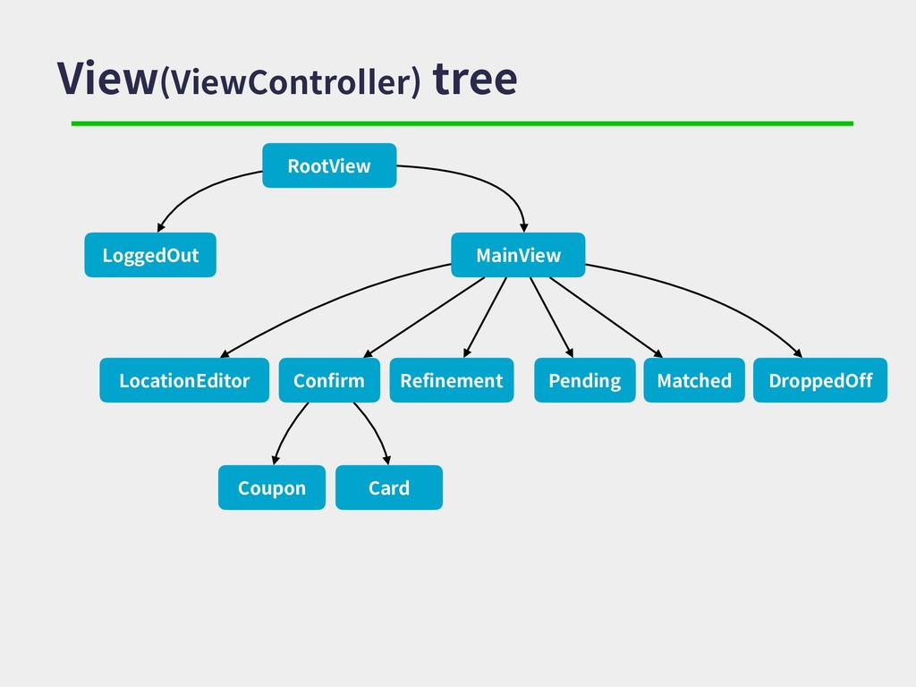 View(ViewController) tree RootView MainView Loc...