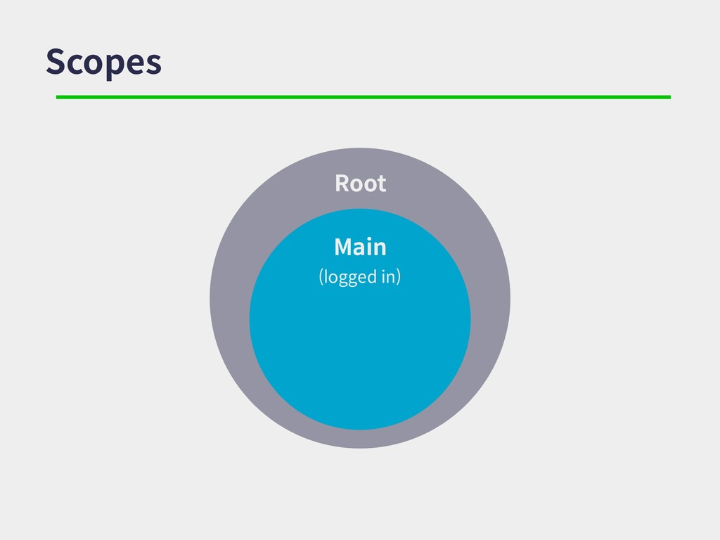Root Scopes Main (logged in)