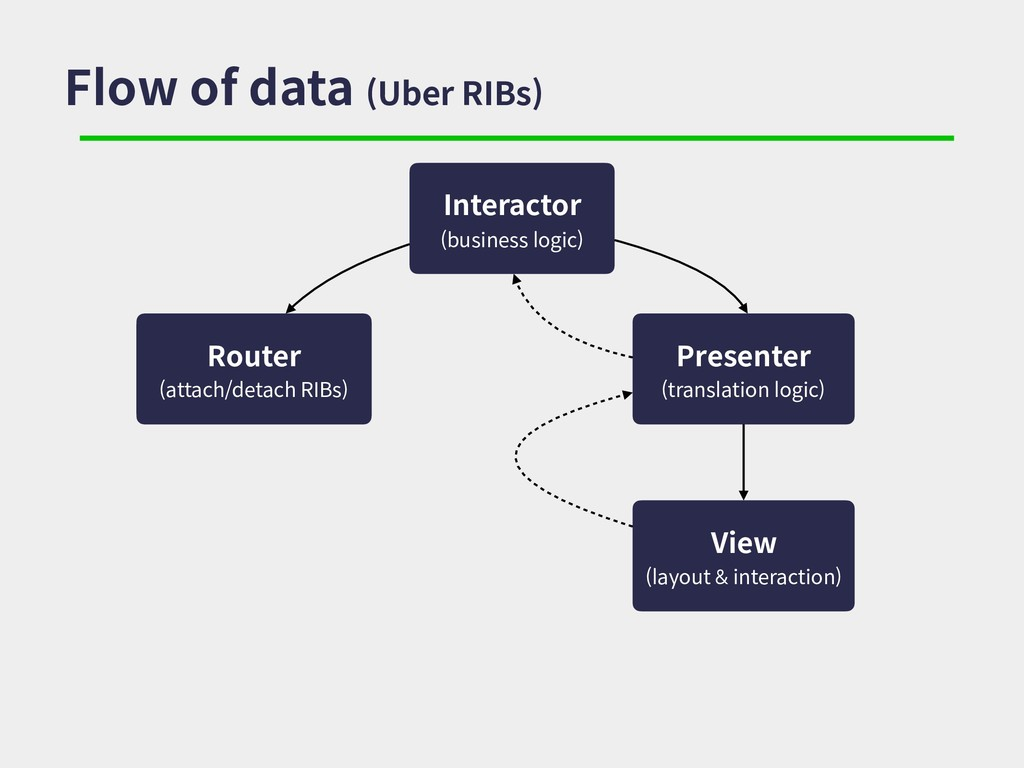 Flow of data (Uber RIBs) Interactor (business l...