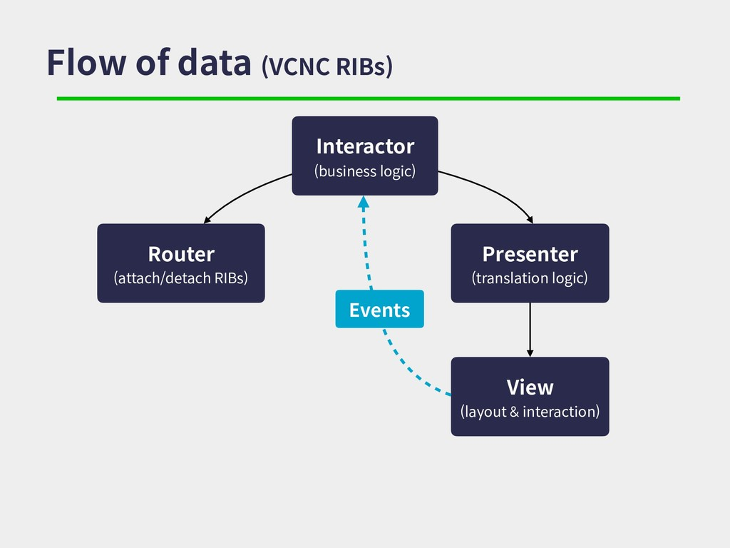 Flow of data (VCNC RIBs) Interactor (business l...