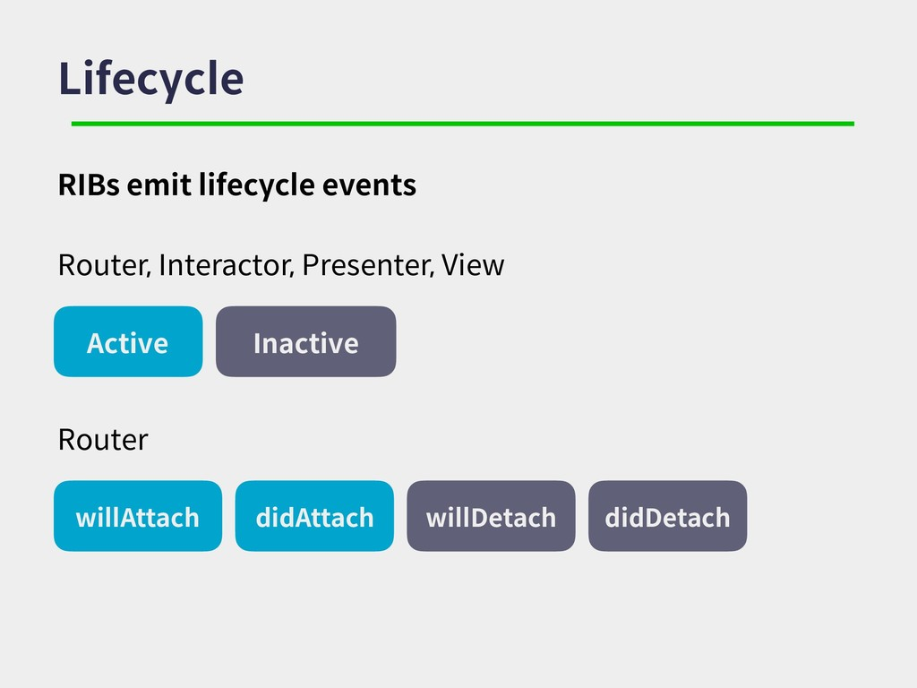 Lifecycle Router, Interactor, Presenter, View A...