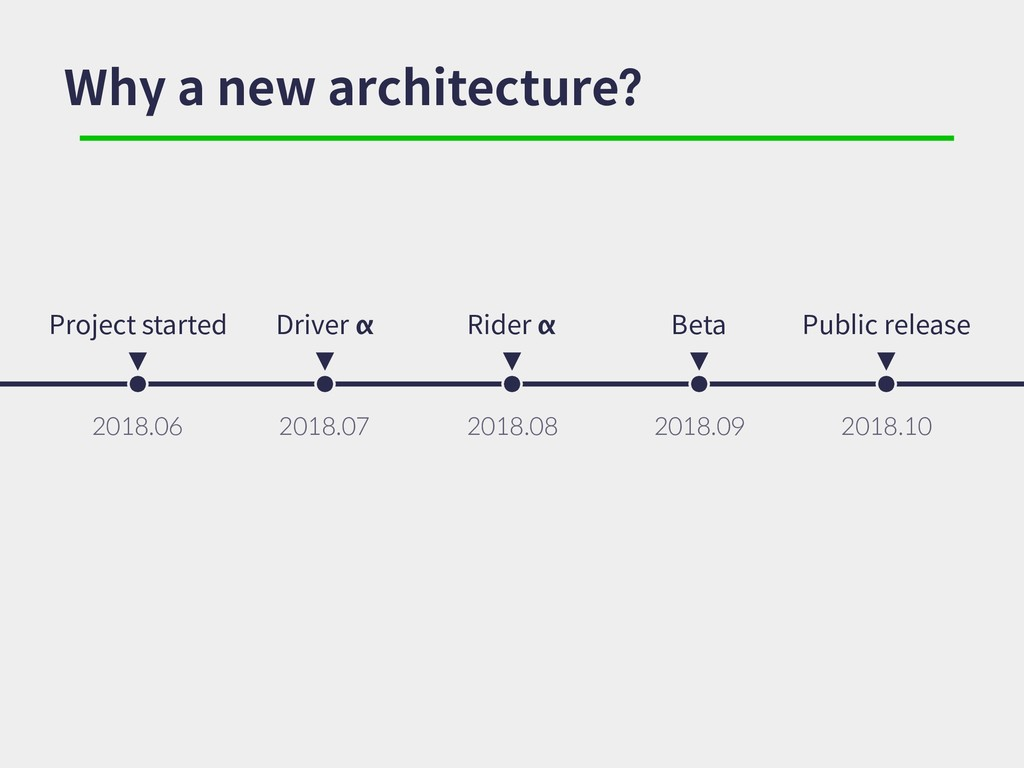 Why a new architecture? Project started 2018.06...
