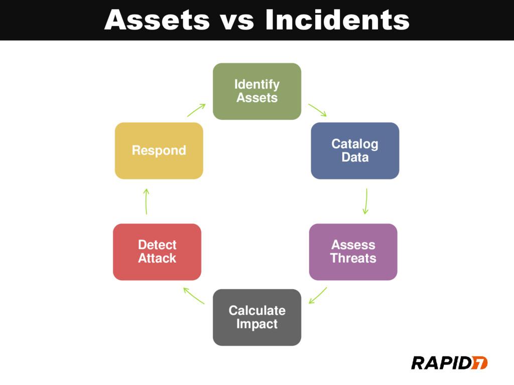 Assets vs Incidents Identify Assets Catalog Dat...