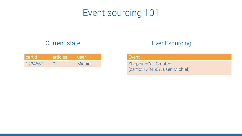 Event sourcing 101 Event ShoppingCartCreated (c...