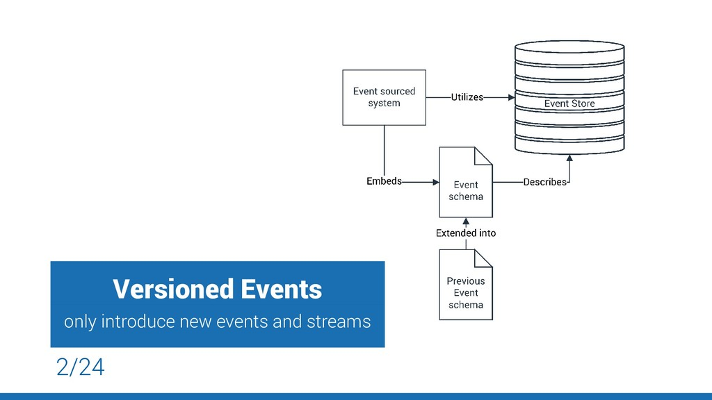 Versioned Events only introduce new events and ...