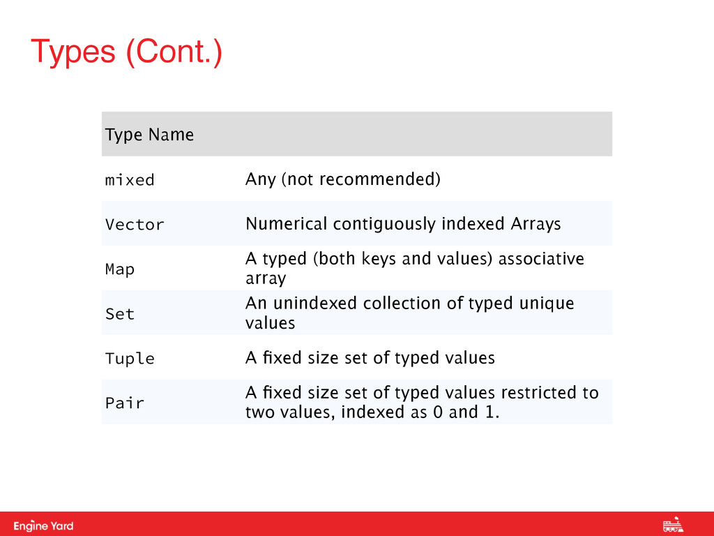 Proprietary and Confidential Types (Cont.) Type...