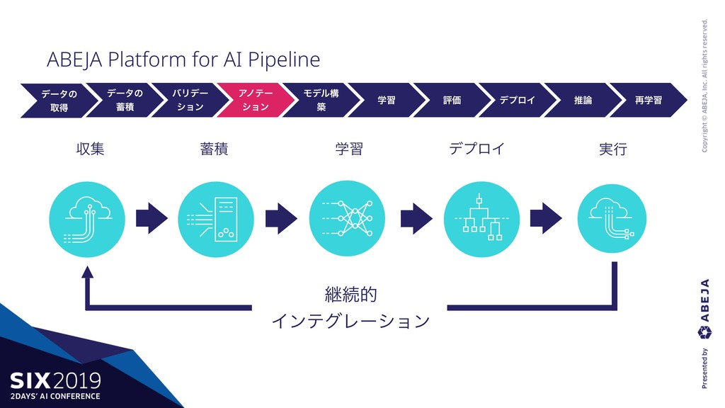 ABEJA Platform for AI Pipeline σʔλͷ औಘ σʔλͷ ஝ੵ ...
