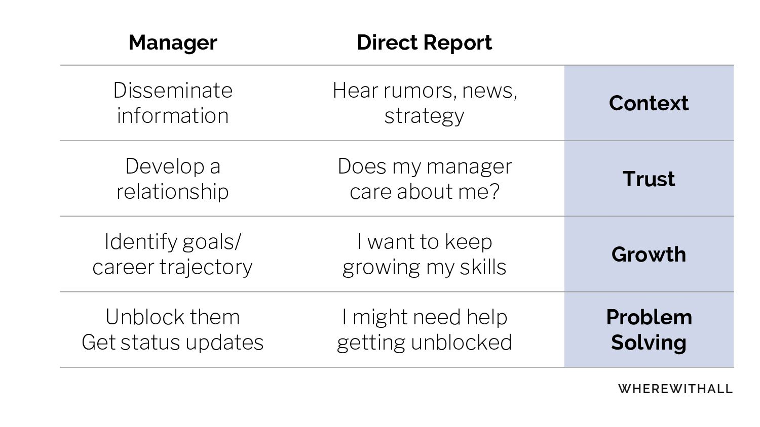 Manager Direct Report Disseminate information H...
