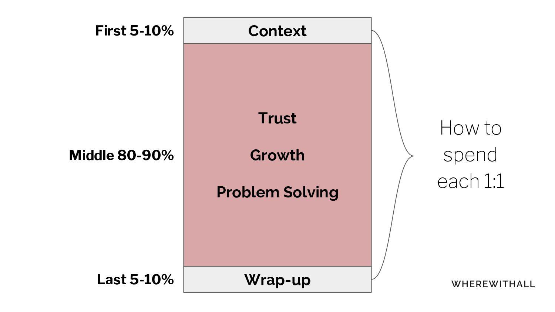 Context Trust Growth Problem Solving Wrap-up Fi...