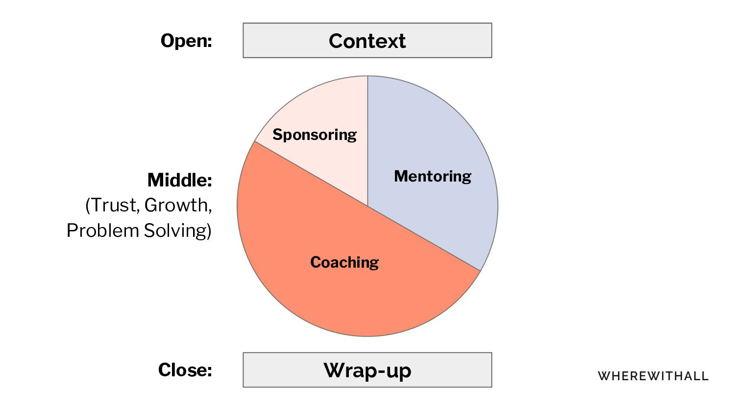Context Wrap-up Middle: (Trust, Growth, Problem...