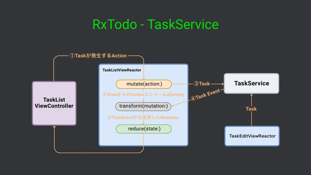 RxTodo - TaskService