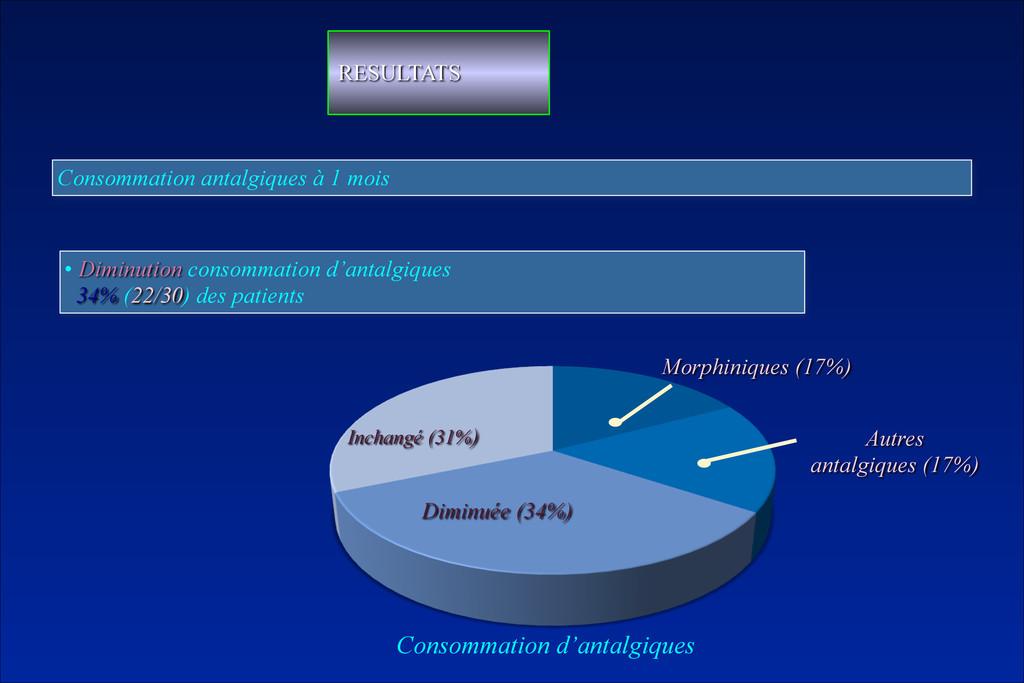 Consommation antalgiques à 1 mois • Diminution ...