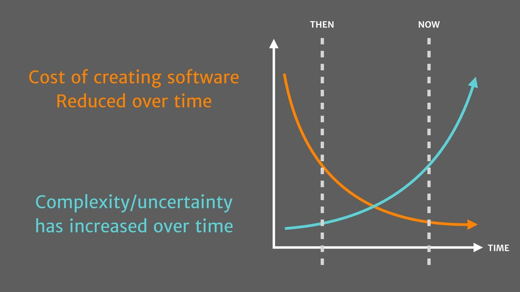 Cost of creating software Reduced over time Com...
