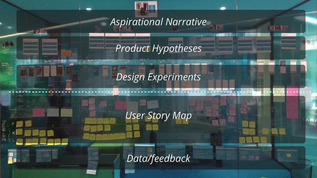 Aspirational Narrative Product Hypotheses Desig...