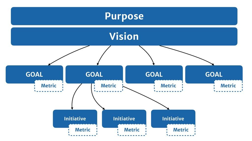 Vision GOAL Initiative Initiative Initiative GO...