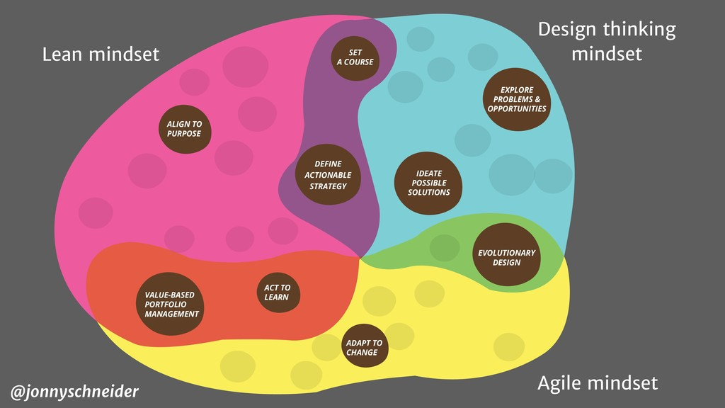 ADAPT TO CHANGE EVOLUTIONARY DESIGN ACT TO LEAR...