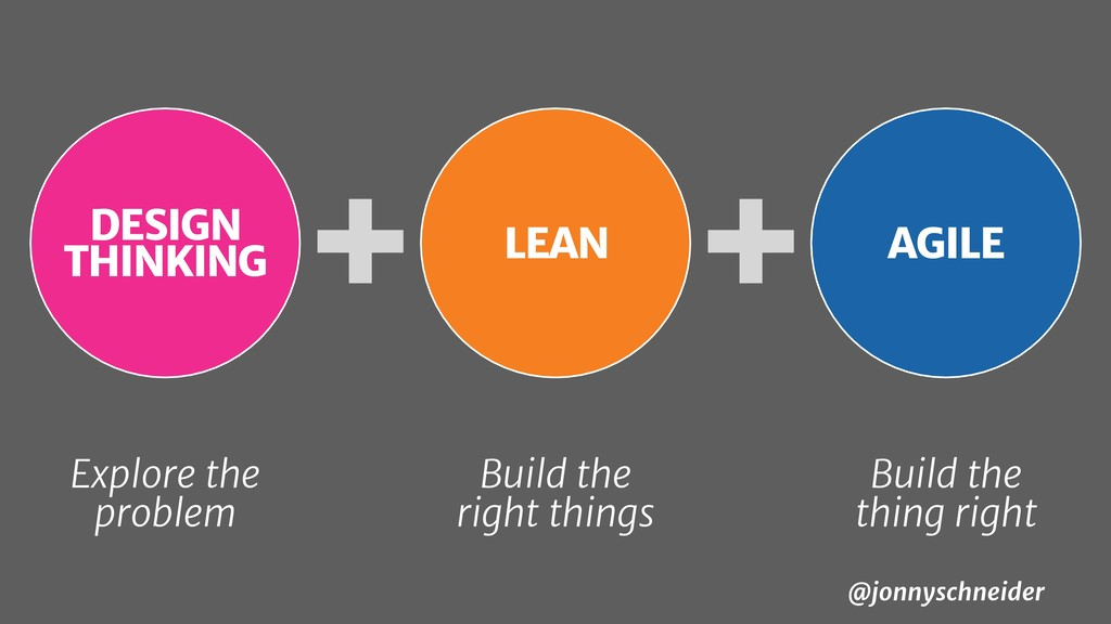 AGILE Build the thing right + DESIGN THINKING E...