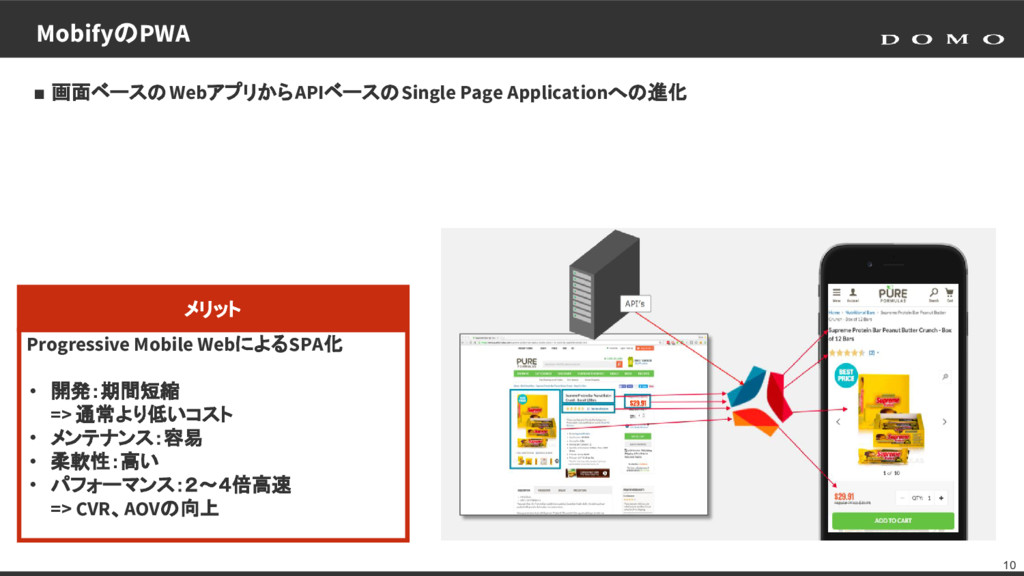 10 ■ 画面ベースのWebアプリからAPIベースのSingle Page Applicati...
