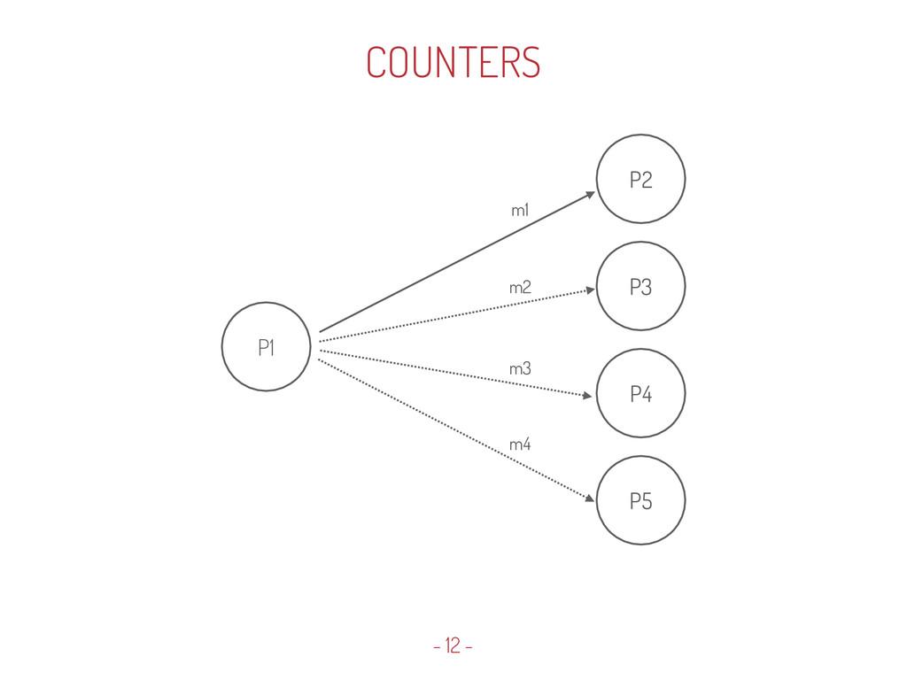 P1 P2 m1 P3 P4 P5 m2 m3 m4 - 12 - COUNTERS