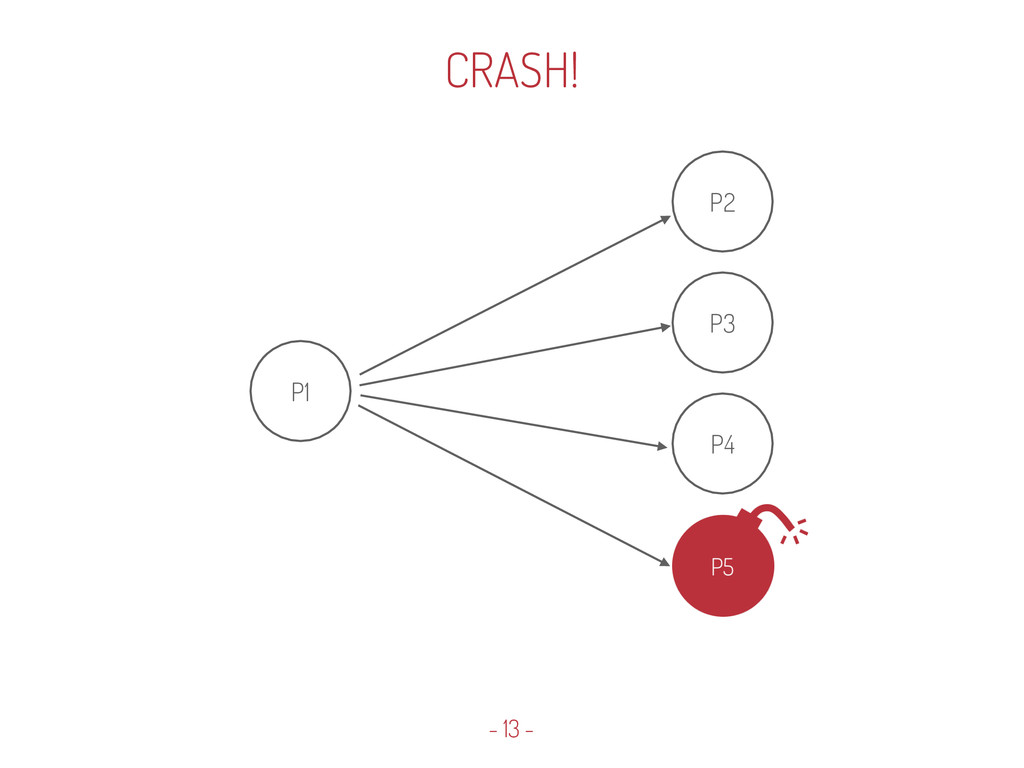 P1 P2 P3 P4 - 13 - CRASH!