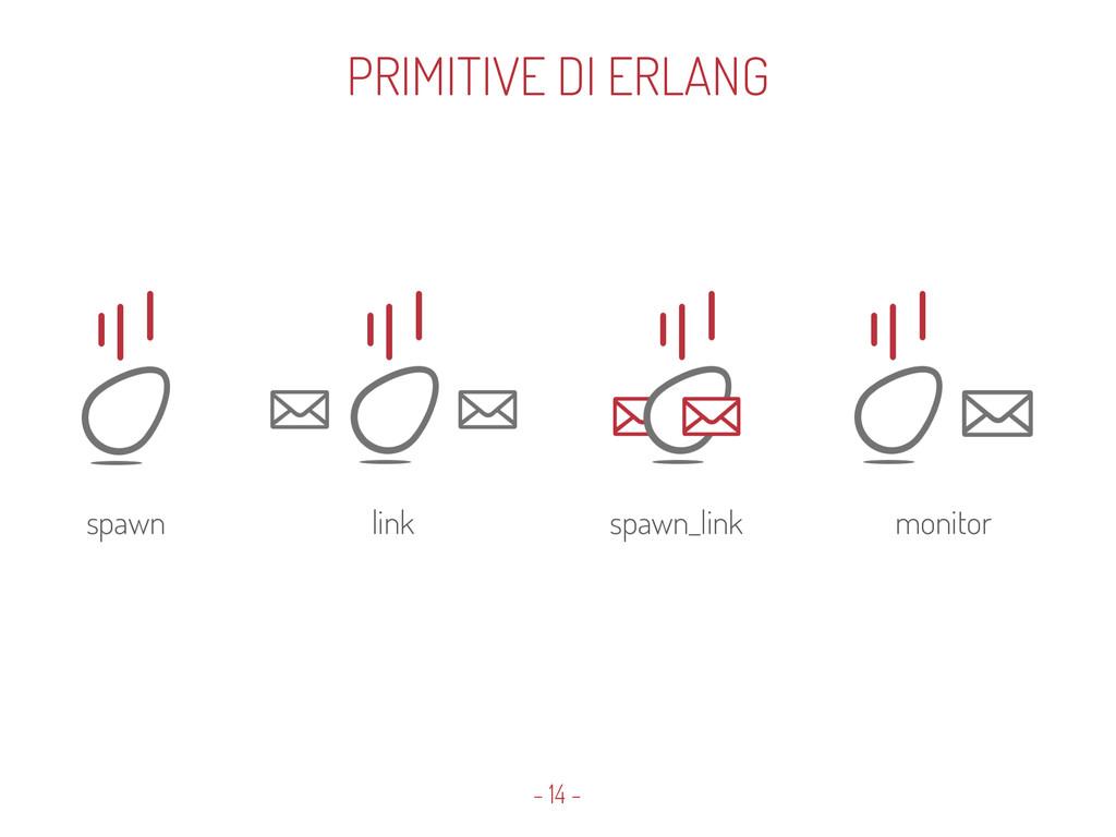 - 14 - PRIMITIVE DI ERLANG spawn link spawn_lin...