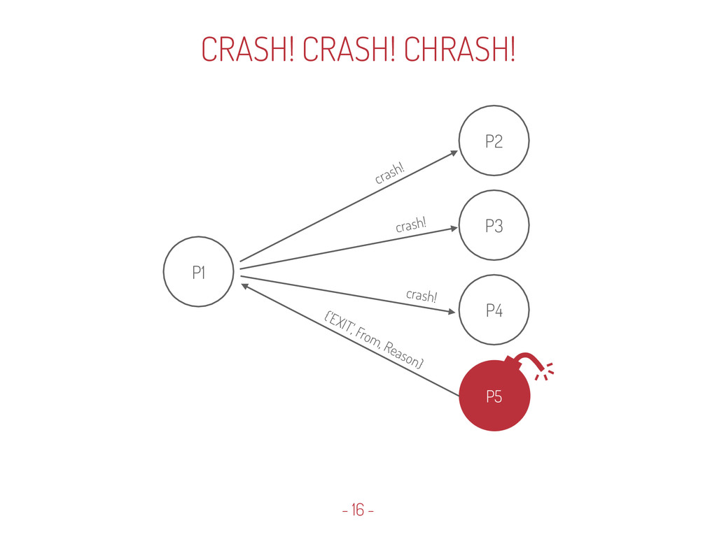 {'EXIT', From, Reason} crash! crash! crash! - 1...