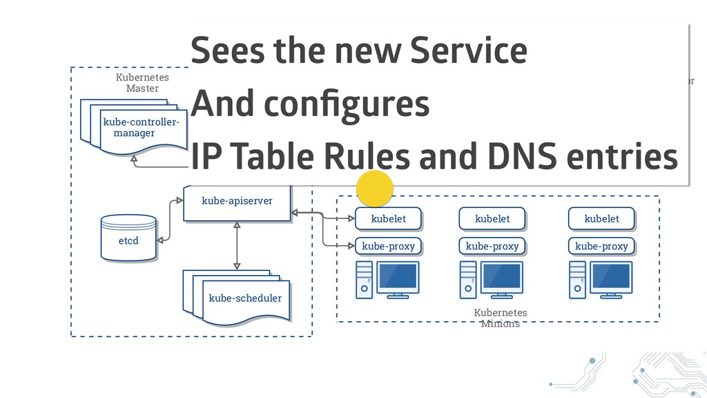 Sees the new Service And configures IP Table Rul...